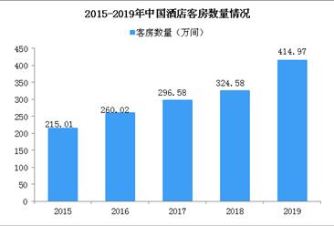 2020年中国酒店行业发展现状及发展趋势分析(图)