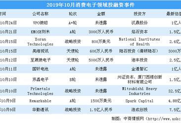 2019年10月消费电子领域投融资情况分析:投融资金额小涨(附完整名单)