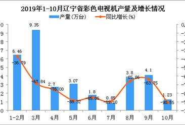 2019年1-10月辽宁省彩色电视机产量为33.39万台 四虎影院网站下降74.73%