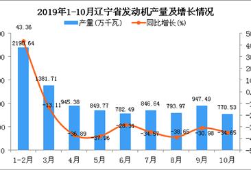 2019年1-10月辽宁省发动机产量为9556.45万千瓦 同比下降21.78%