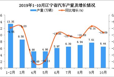2019年1-10月辽宁省汽车产量及增长情况分析