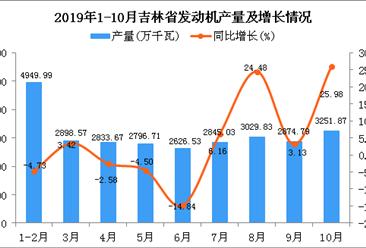 2019年1-10月吉林省发动机产量及增长情况分析