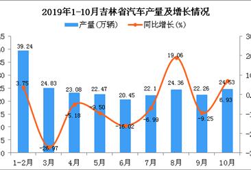 2019年1-10月吉林省汽车产量为222.85万辆 四虎影院网站增长4.78%