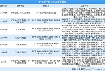 广东将打造大湾区中医药高地 广东中医药产业政策汇总(图)