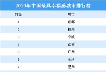 2019年中国最具幸福感城市排行榜
