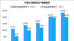 快手66.6億補貼教育類賬號 中國在線教育行業發展現狀如何?(圖)