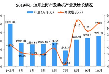 2019年1-10月上海市发动机产量为27653.56万千瓦 同比下降16.35%