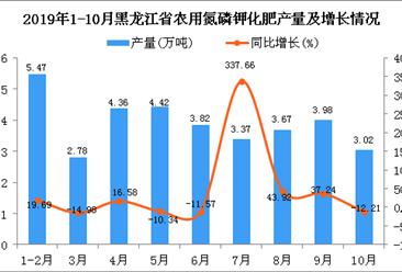 2019年1-10月黑龙江省农用氮磷钾化肥产量为38.4万吨 同比增长25.94%