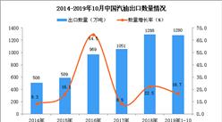 2019年1-10月中国汽油出口量为1280万吨 同比增长16.7%