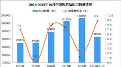 2019年1-10月中國美容化妝品及護膚品出口量同比增長8.8%