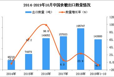 2019年1-10月中国食糖出口数量及金额增长率情况分析
