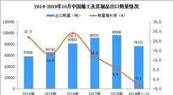 2019年1-10月中國稀土及其制品出口量同比下降3.1%
