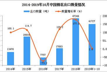 2019年1-10月中国棉花出口量同比增长2%(图)