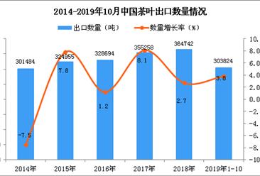 2019年1-10月中国茶叶出口量及金额增长情况分析