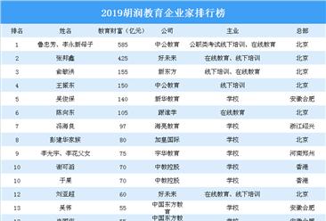 2019胡潤教育企業家排行榜:新東方俞敏洪排名第三(圖)