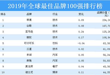 2019年全球最佳品牌100强四虎网站榜