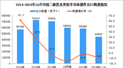 2019年1-10月中國二極管及類似半導體器件出口量為444643百萬個 同比下降9%