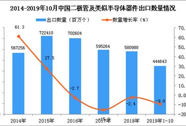 2019年1-10月中国二极管及类似半导体器件出口量为444643百万个 同比下降9%