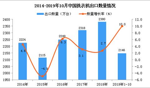 2019年1-10月中国洗衣机出口量为2146万台 同比增长10%