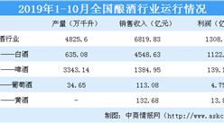 2019年1-10月釀酒行業運行情況:白酒銷售收入同比上漲10%(圖)