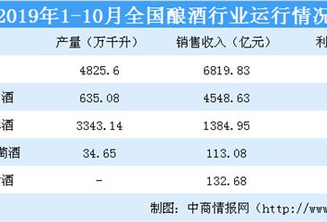 2019年1-10月酿酒行业运行情况:白酒销售收入同比上涨10%(图)