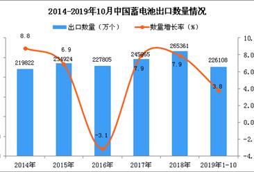 2019年1-10月中国蓄电池出口量为226108万个 同比增长3.8%