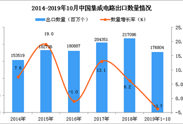 2019年1-10月中国集成电路出口量为176804百万个 同比下降3.7%