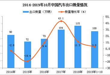 2019年1-10月中国汽车四虎影院网站量为100万辆 四虎影院网站增长3%