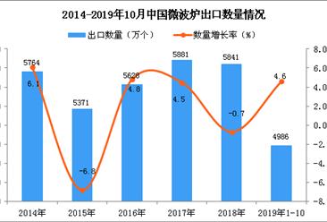 2019年1-10月中国微波炉出口量为4986万个 同比增长4.6%
