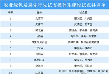 农业绿色发展先行先试支撑体系建设试点县名单发布:共82个县上榜(附名单)