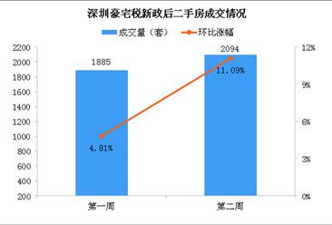 深圳调整豪宅税后热点区域无房可卖 2020年深圳房价走势分析(图)