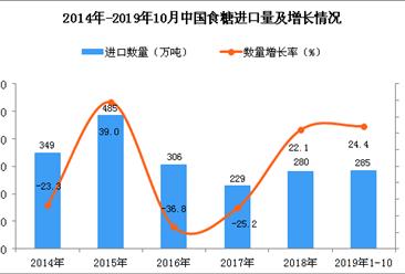 2019年1-10月中国食糖进口量为285万吨 同比增长24.4%