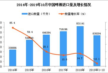 2019年1-10月中国啤酒进口量为630204千升 同比下降12.1%