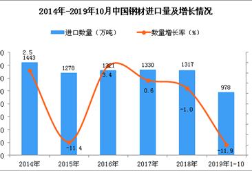 2019年1-10月中国钢材进口量为978万吨 同比下降11.9%