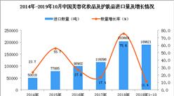 2019年1-10月中国美容化妆品及护肤品进口量同比增长11.4%