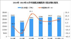 2019年1-10月中国煤及褐煤进口量为27624万吨 同比增长9.6%