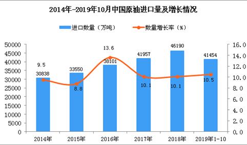 2019年1-10月中国原油进口量及金额增长情况分析