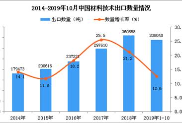 2019年1-10月中国材料技术出口量同比增长12.6%