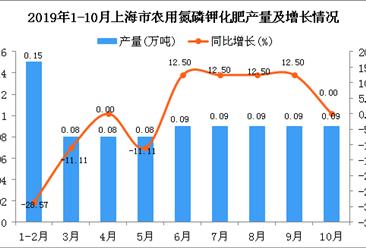 2019年1-10月上海市农用氮磷钾化肥产量为0.83万吨 同比下降5.68%
