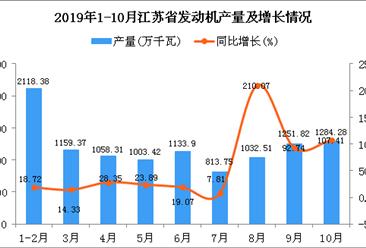 2019年1-10月江苏省发动机产量为11216.06万千瓦 同比增长44.88%