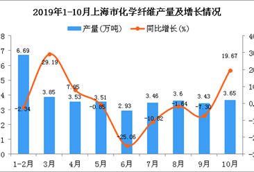 2019年1-10月上海市化学纤维产量及增长情况分析