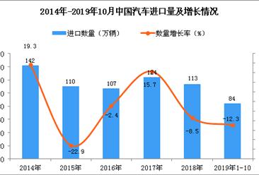2019年1-10月中国汽车进口量为84万辆 四虎影院网站下降12.3%