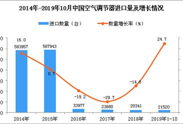 2019年1-10月中国空调进口量为21520台 同比增长24.7%