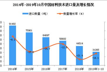 2019年1-10月中国材料技术进口量同比下降18.1%