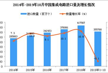 2019年1-10月中国集成电路进口量为355780百万个 同比下降0.1%