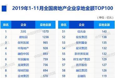 2019年1-11月全国房企拿地金额排行榜top100:万科第一 保利第三(附榜单)