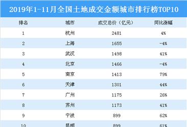 2019年1-11月全国土地成交金额城市排行榜top10:杭州第一 武汉第三(图)
