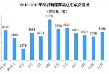 2019年11月深圳各区新房成交排名分析:宝安成交环比大涨(图)