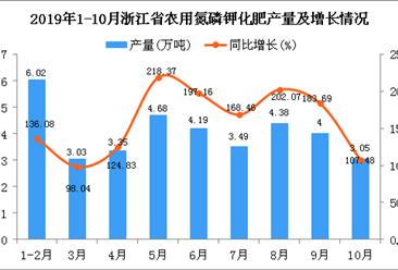 2019年1-10月浙江省农用氮磷钾化肥产量为36.09万吨 同比增长156.32%
