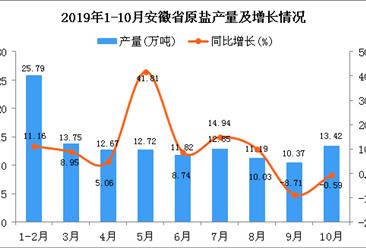 2019年1-10月安徽省原盐产量为124.55万吨 同比增长9.32%